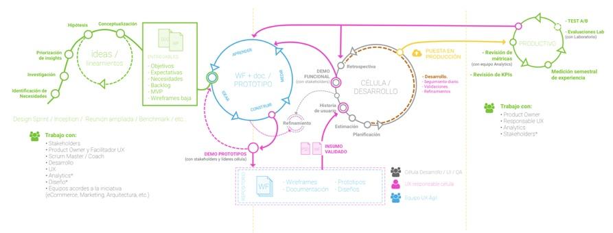 Lean - Agile - UX - práctico