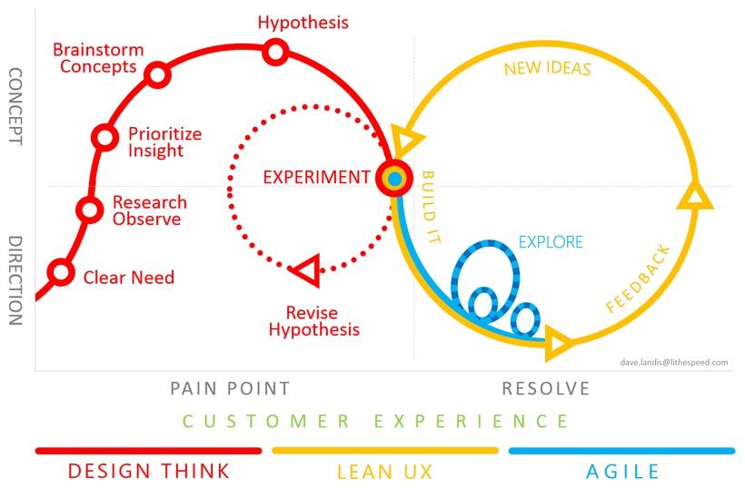 Lean - Agile - UX - teoría